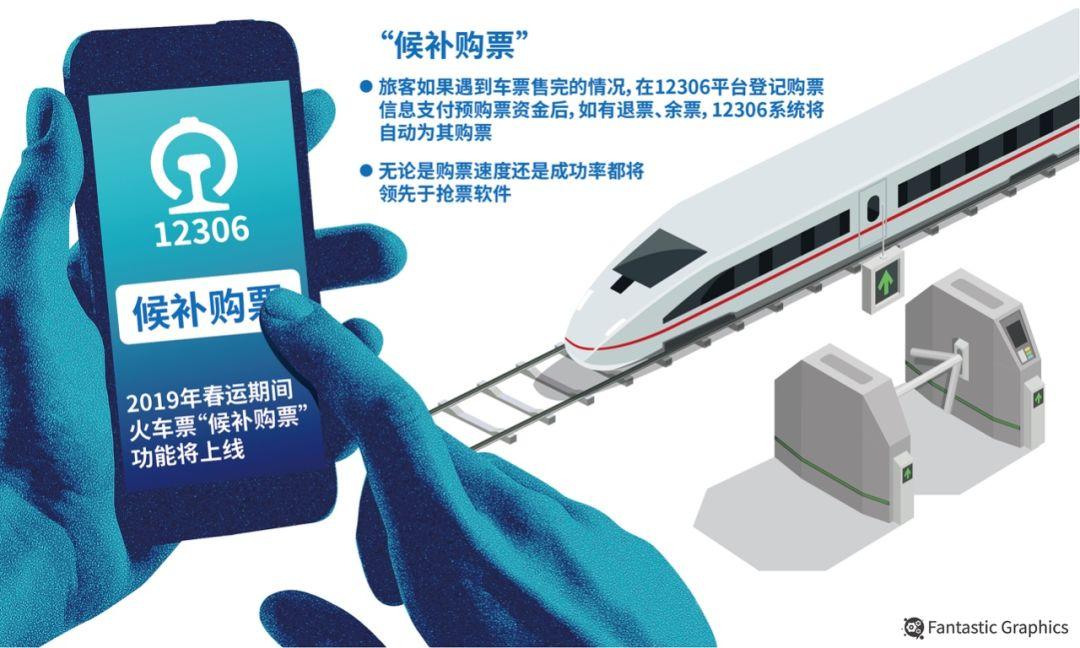 12306网购火车票的注意,12月27日起部分区段试点 候补购票 功能
